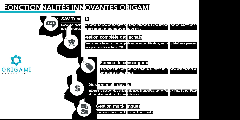 Fonctionnalités innovantes Origami